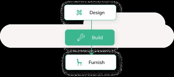 Design - Build - Finish