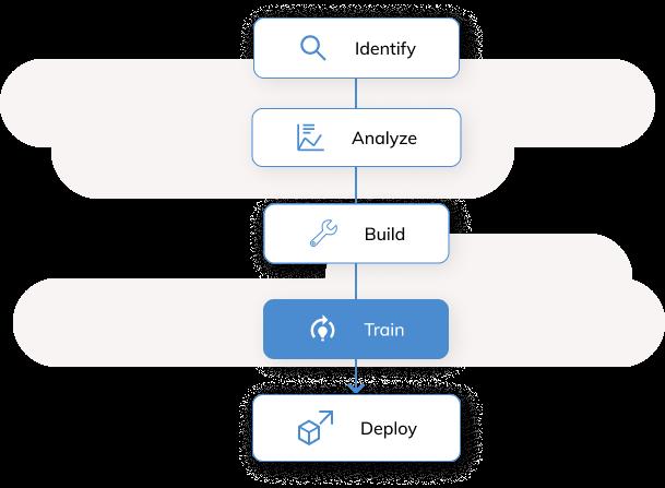 Identify - Analyze - Build - Train - Deploy